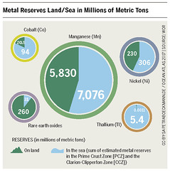 Metal Reserves Land/Sea in Millions of Metric Tons (boellstiftung) Tags: oceanatlas climatechange pollution sea ocean heinrichboellfoundation maritimeindustry shippingindustry overfishing ecosystem biodiversity
