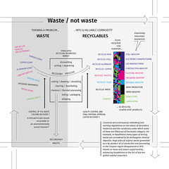 Waste / not waste (Zoi Environment Network) Tags: centralasia centralasiawasteoutlook waste graph graphic diagram chart reuse recycle product industry material resource useful scrap metal glass plastic paper organic textile electronics market sort recover process iron steel aluminium copper construction car clothing packaging agriculture landscaping primary secondary trash garbage environment ecology