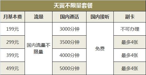 5888元起!中國電信iPhone 8合約套餐公布:不限流量