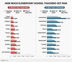 أفضل 10 دول للعمل كمعلم مدرسة.. تعرف عليها (ahmkbrcom) Tags: ألمانيا الضرائب النمسا الولاياتالمتحدة اليابان سويسرا كندا كورياالجنوبية معلمين هولندا