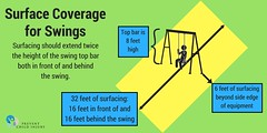 Playgrounds: Safe Surfaces for Swings (Twitter) (preventchildinjury) Tags: playground safety safe surfacing fall playgroundsafety safesurfacing swingset swings twitter childsafety injury injuryprevention child childinjury childinjuryprevention children kids