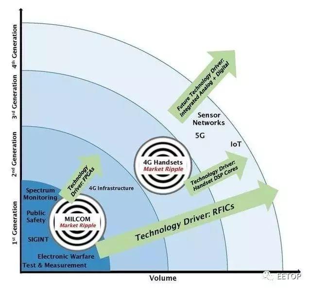 软件定义无线电(SDR)技术发展历史简介