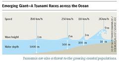 Emerging Giant – A Tsunami Races across the Ocean (boellstiftung) Tags: oceanatlas climatechange pollution sea ocean heinrichboellfoundation maritimeindustry shippingindustry overfishing ecosystem biodiversity