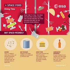 Dining on the Space Station (europeanspaceagency) Tags: vitamission paolonespoli infographic spacefood internationalspacestation dining