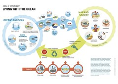 Circle of Sustainability – Living with the Ocean (boellstiftung) Tags: oceanatlas climatechange pollution sea ocean heinrichboellfoundation maritimeindustry shippingindustry overfishing ecosystem biodiversity
