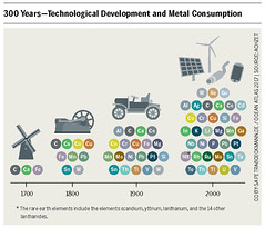 300 Years—Technological Development and Metal Consumption (boellstiftung) Tags: oceanatlas climatechange pollution sea ocean heinrichboellfoundation maritimeindustry shippingindustry overfishing ecosystem biodiversity