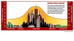 HeatIsland01 (GeoJuice) Tags: urban geography worldcities geojuice graphics