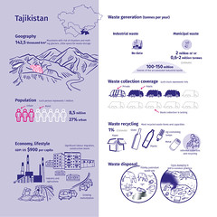 Tajikistan and its waste (Zoï Environment Network) Tags: centralasia centralasiawasteoutlook waste climate graph graphic diagram chart information data geography location economy lifestyle finance money wealth population demography trash garbage generation production treatment disposal recycling share part percentage collection paper plastic sort industrial municipal mining quarring motorization rural urban migration construction tajikistan dumping agriculture lamp metal mercury private public glass environment ecology