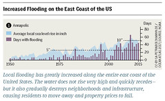 Increased Flooding on the East Coast of the US (boellstiftung) Tags: oceanatlas climatechange pollution sea ocean heinrichboellfoundation maritimeindustry shippingindustry overfishing ecosystem biodiversity
