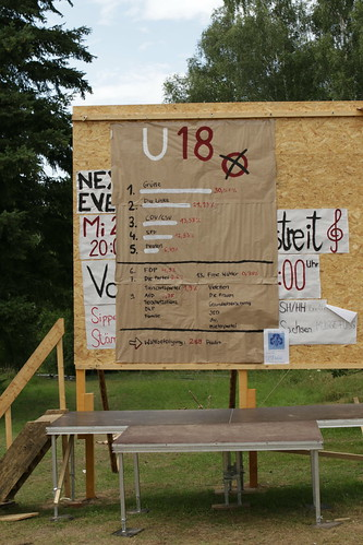 U-18-Wahlergebnis