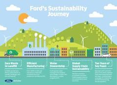 Elkészült a Ford 2017-es fenntarthatósági jelentése (autoaddikthu) Tags: 2017 autó fenntarthatóságijelentés ford jármű kocsi környezettudatosság környezetvédelem
