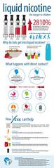Liquid Nicotine Safety Infographic (preventchildinjury) Tags: liquidnicotine ecigarette ecig vape vaporizer vaping poisonprevention infographic safety childsafety injury injuryprevention child childinjury childinjuryprevention children kids