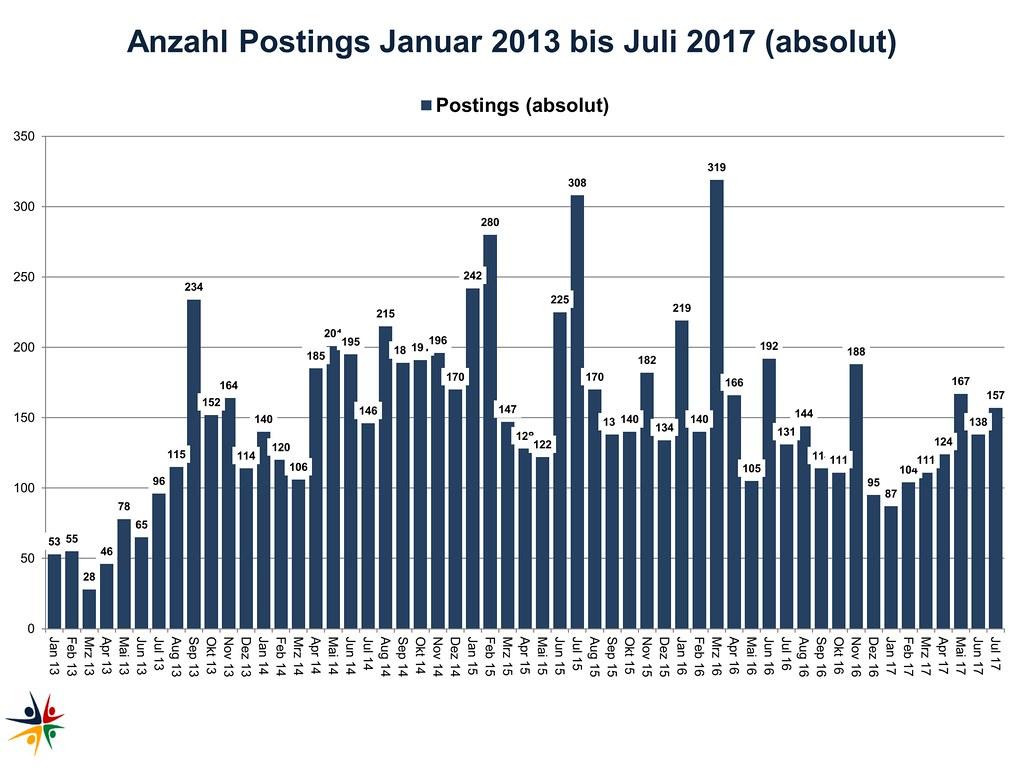Statistiken Juli 2017