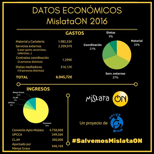 "Datos Económicos MON 2016 • <a style=""font-size:0.8em;"" href=""http://www.flickr.com/photos/139076706@N05/35917601454/"" target=""_blank"">View on Flickr</a>"