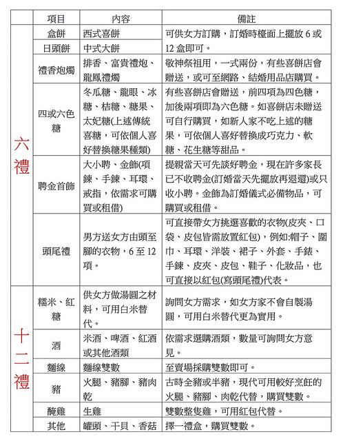 男方十二禮-2 (1)