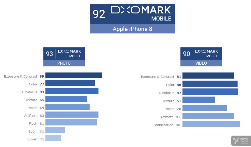 目前全世界最好的單攝像頭手機:iPhone 8