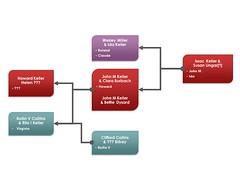 John M Keller family tree