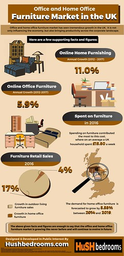 Office and Home Office Furniture Market in the UK