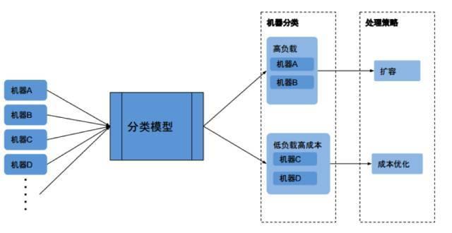 機器學習在IT運維中的應用