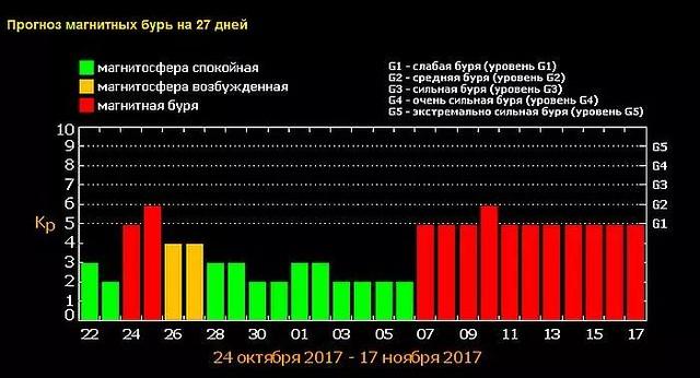 НаЗемле ожидаются магнитные бури каждые 2 недели
