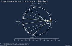 Zonal means of temperature anomalies 1900 - 2016 (anttilipponen) Tags: zonal mean temperature anomaly dataviz nasagiss gistemp climate climatechange