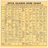 Herb Spice Vinegar Charts And Recipes PH0919 1950 L (Eudaemonius) Tags: eudaemonius bluemarblebountcom recipe ph0919 brown helen evans herb spice vinegar charts and recipes san francisco ca islands company 1950 chart epicurean seasoning requires delicate flavors