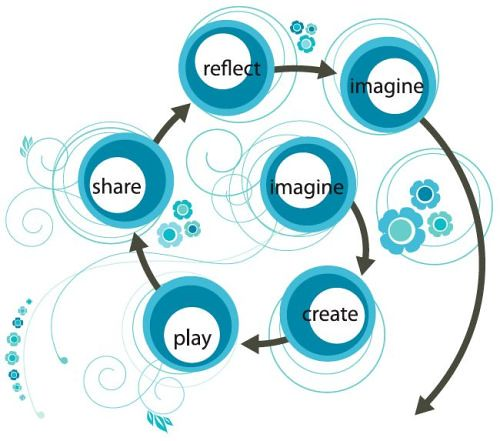 Creative Learning Spiral by Mitchel Resn by Wesley Fryer, on Flickr