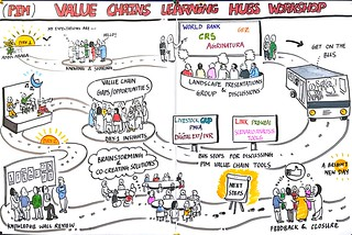Illustration of the value chains learning hub workshop process