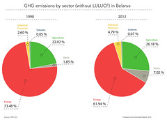 GHG emissions by sector in Belarus (Zoi Environment Network) Tags: easterneurope europe climate security environment ecology belarus ghg greenhouse gas co2 carbon methane emission pollution sector structure piechart evolution change industry process solvent source agriculture waste energy electricity share part percentage graph graphic diagram chart data