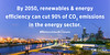 COP23_Coalition_Tweets (International Renewable Energy Agency (IRENA)) Tags: coalition for action irena renewables4climate renewableenergy cop23 infographics