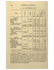 2017.11.23 Diabetic Cookery, 1917, via OpenLibrary 188