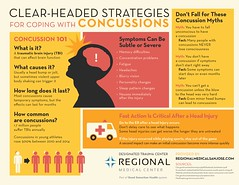 Clear-Headed Strategies for Coping with Concussions (InfographixMIX) Tags: datavisualization infographic health concussion headinjury tbi sportsinjury