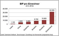 Bruttoinlandsprodukt pro Einwohner BRICS Deutschland