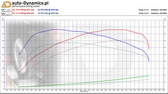 BMW 420d [F32] Elektroniczny Moduł Silnika NOVATUNE Filtr BMC Dystanse EIBACH by auto-Dynamics.pl (auto-Dynamics.pl [Performance Tuning Center]) Tags: bmw 420 420d f32 f33 f36 coupe ecu chip tuning części akcesoria modyfikacje zmiany dodatki gadżety autodynamicspl performance center polska poland warszawa warsaw novatune bmc schmiedmann atrapa chłodnica grill nerki moduł box power filtr powietrza airfilter dyno eibach dystanse