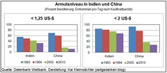 Armutsniveau-in-Indien-China