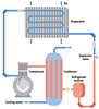 Cooling System Schematics - Clean Condenser Saves Energy (watcogroup) Tags: condenser tubes cooling tower water