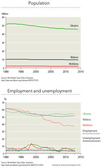 Population and employment in Eastern Europe (Zoï Environment Network) Tags: easterneurope europe climate security environment ecology ukraine belarus moldova curve demography population employment work job rate evolution trend tendency change increase decrease growth fall unemployment graph graphic diagram chart data