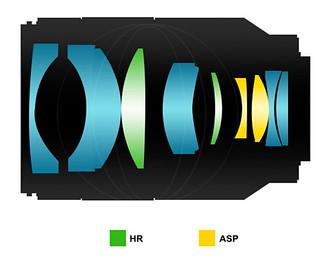 Samyang FE 35mm ƒ/1.4 AS IF UMC AF | optical formula