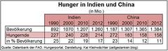 Anzahl Hungernde Indien China