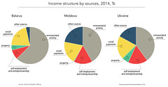Income structure by sources (Zoï Environment Network) Tags: easterneurope europe climate security environment ecology piechart source income money finance structure budget ukraine belarus moldova social payment entrepreneurship selfemployed property work activity job graph graphic diagram chart data