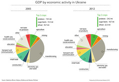 GDP by economic activity in Ukraine (Zoï Environment Network) Tags: easterneurope europe climate security environment ecology graph graphic diagram chart data gdp gross domestic product income money finance wealth economy structure sector piechart industry agriculture tax construction retail trade car transport communication crop potato beet sugar ukraine mining education electricity gas water healthcare social assistance share part percentage wheat