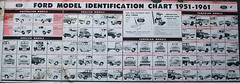 Ford Vehicle Model Identification Chart 1951 - 1961 (1) (Aussie~mobs) Tags: ford vehicle model 1950s australia vintage automobiles cars trucks chart guide identification manufacturer