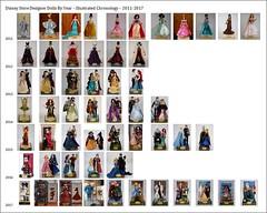 Disney Store Designer Dolls By Year – Illustrated Chronology – 2011-2017 (drj1828) Tags: disneystore limitededition dollset designer disneyfairytaledesignercollection disneyprincessdesignercollection disneydesignercollection disneyvillainsdesignercollection chart compilation