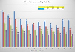 Day of Year stats 2017 (Navi-Gator) Tags: doy