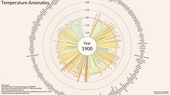 Temperature Anomalies Arranged By Country 1900-2017 (anttilipponen) Tags: temperature anomaly gistemp nasagiss climate climatechange globalwarming animation country map circle temperaturecircle