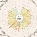 Temperature Anomalies Arranged By Country 1900-2017 thumbnail
