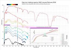 Clear sky irradiance spectra 300–2500nm (The^Bob) Tags: sky clear spectrum irradiance uv visual nearinfrared infrared spectrometer maya2000pro usb4000 nirquest 300nm 2500nm sunlight bluesky twilight ozone nitrogendioxide water carbondioxide oxygendimer oxygennitrogendimer fraunhofer telluric