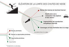 Elévation de la limite de chutes de neige / Rise of the snowfall limit (Zoï Environment Network) Tags: switzerland environment ecology graphic diagram chart scheme snowfall level rise increase snow winter nature tourism skiing ski impact influence consequence energy electricity damage accident risk opportunity globalwarming climatechange climate climat changement rechauffement effet risque opportunité suisse