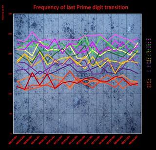 Last Prime transition
