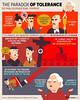 The paradox of intolerance (THEPUBLICGROUP) Tags: politics posttruthpolitics publicdemocracy publicgroup poll press posttruth democracy democracymatters education intolerance